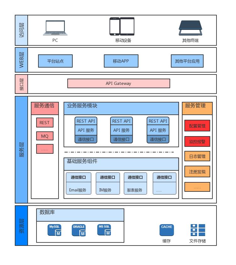IBPS-V3微服务架构图