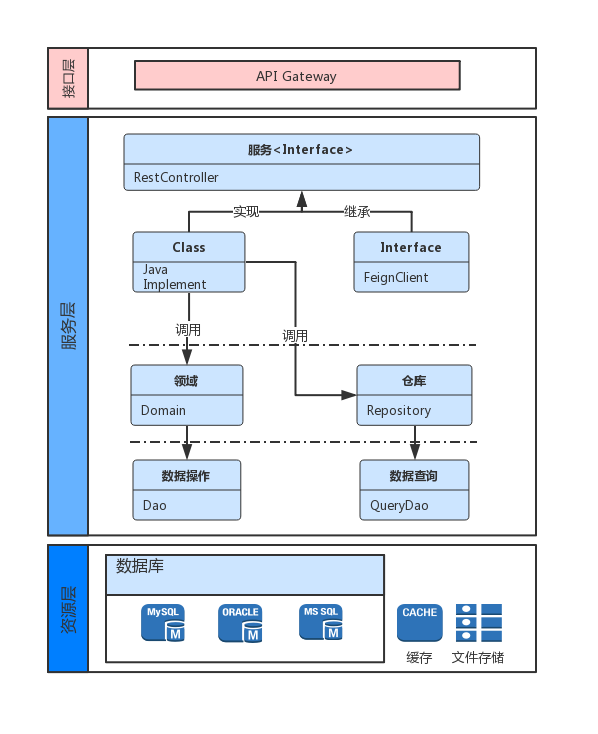 IBPS-V3微服务代码层次