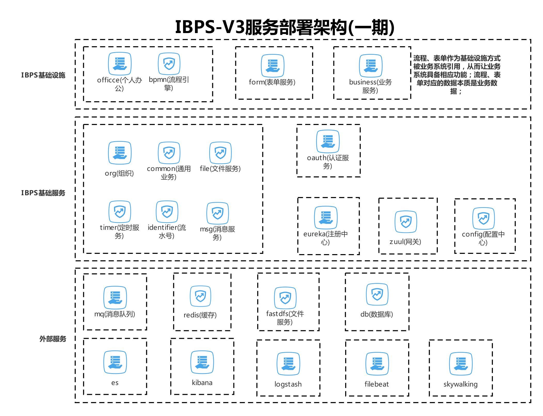 IBPS-V3服务部署架构(一期)
